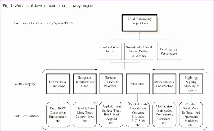 Work Breakdown Structure Template Excel Inspirational 6 Construction Project Management Templates Excel