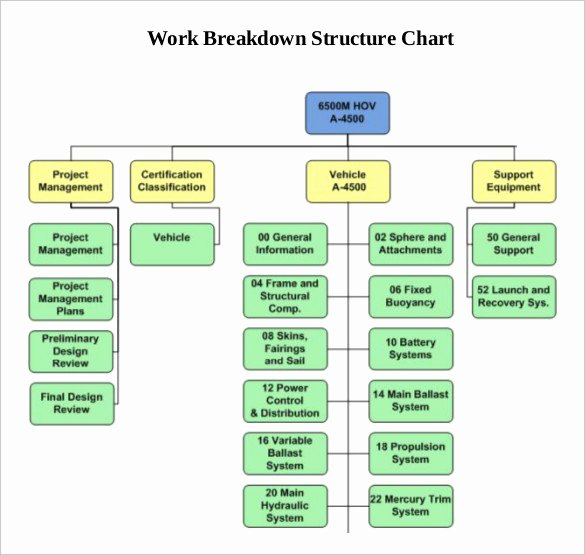 Work Breakdown Structure Template Excel Lovely 11 Work Breakdown Structure Templates
