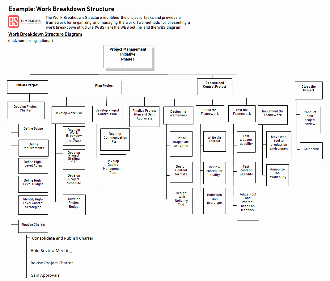 Work Breakdown Structure Template Excel Lovely Work Breakdown Structure Wbs Template
