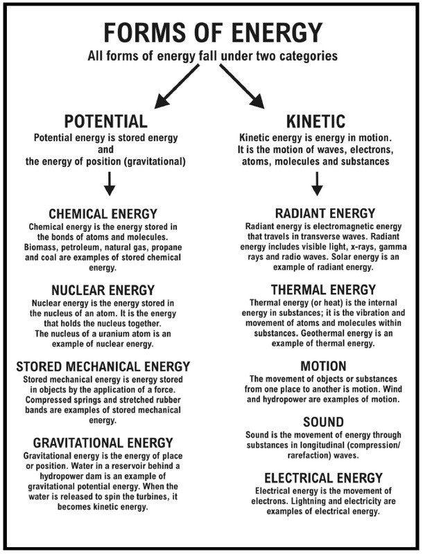 6th Grade Science Energy Worksheets Heat Science Exam Review 6th Grade