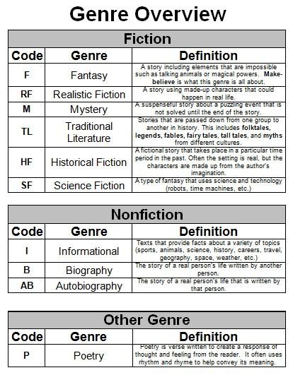 Genre Worksheets 4th Grade Genre Lessons Tes Teach