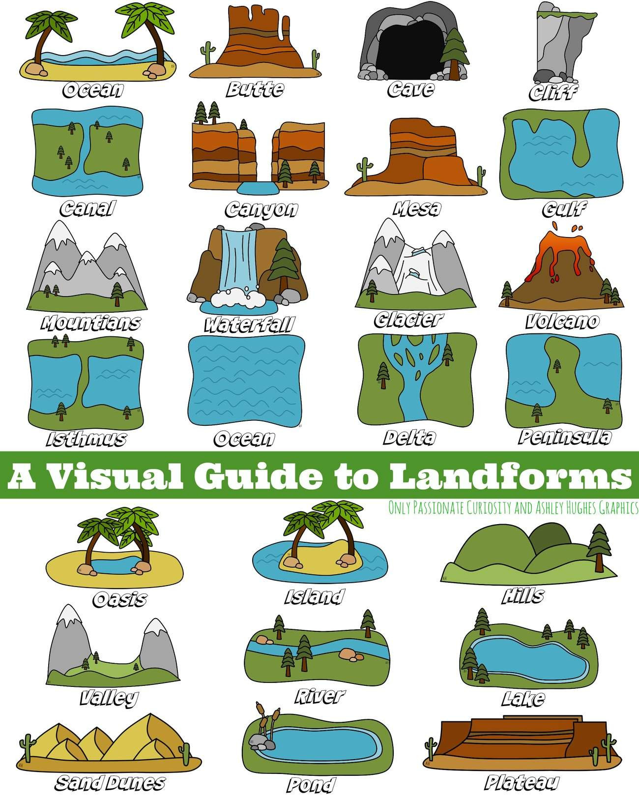 Landforms Worksheet for Kindergarten A Visual Guide to Landforms Ly Passionate Curiosity