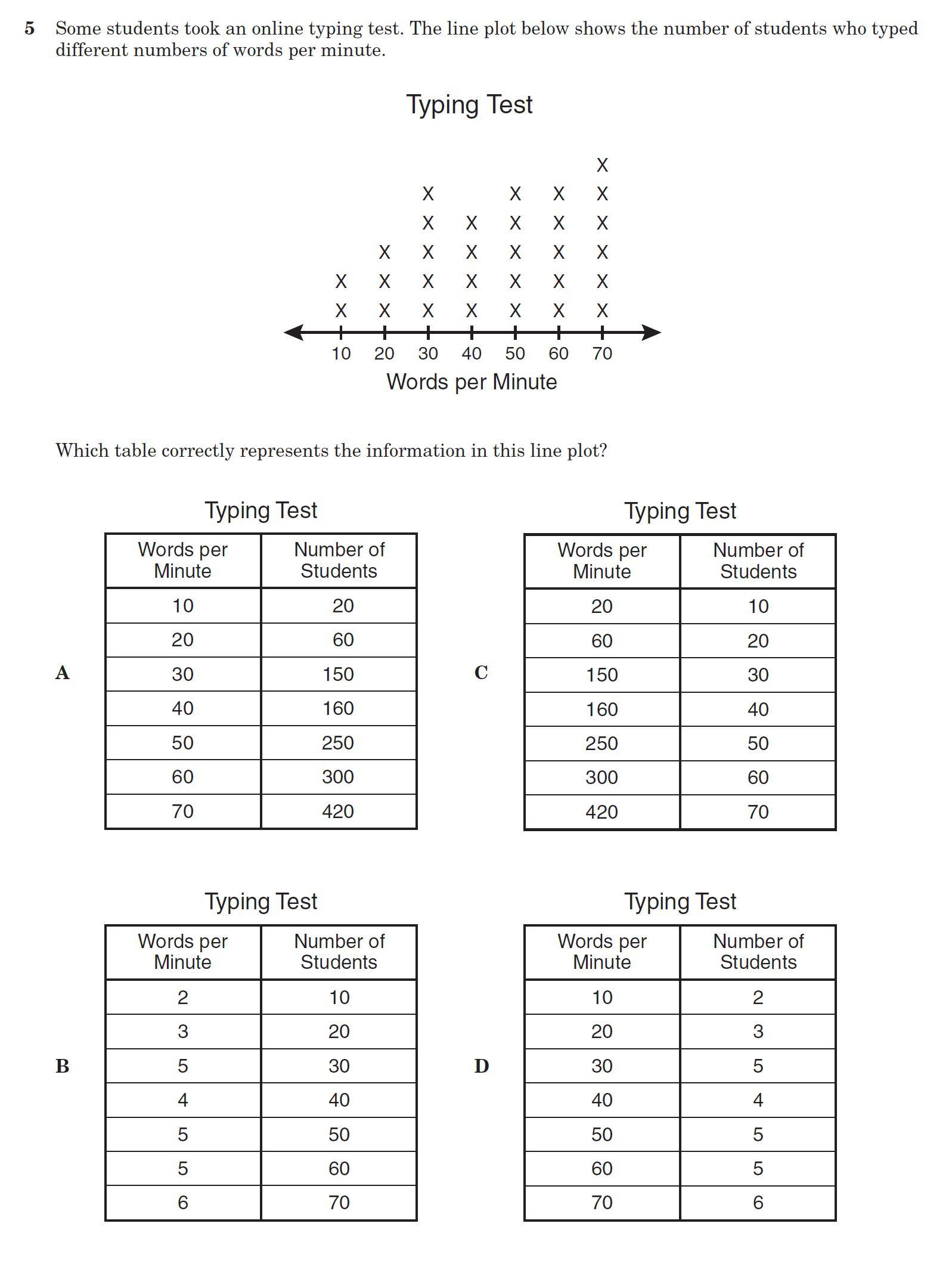 Line Plot Worksheet 5th Grade Line Plot with Fractions Worksheets & Fraction Line Plot