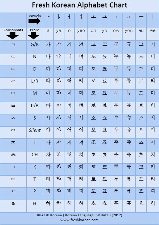 Printable Hangul Worksheets Free Downloadable and Printable Korean Alphabet Chart
