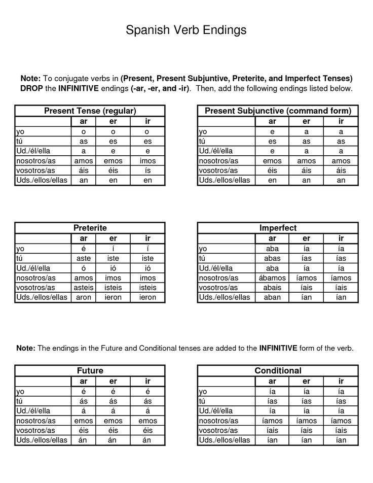 Spanish Verb Conjugation Worksheets Printable to View the Conjugation Chart for Each Exercise Click