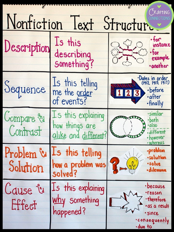 Text Structure 5th Grade Worksheets Text Structures A Lesson for Upper Elementary Students
