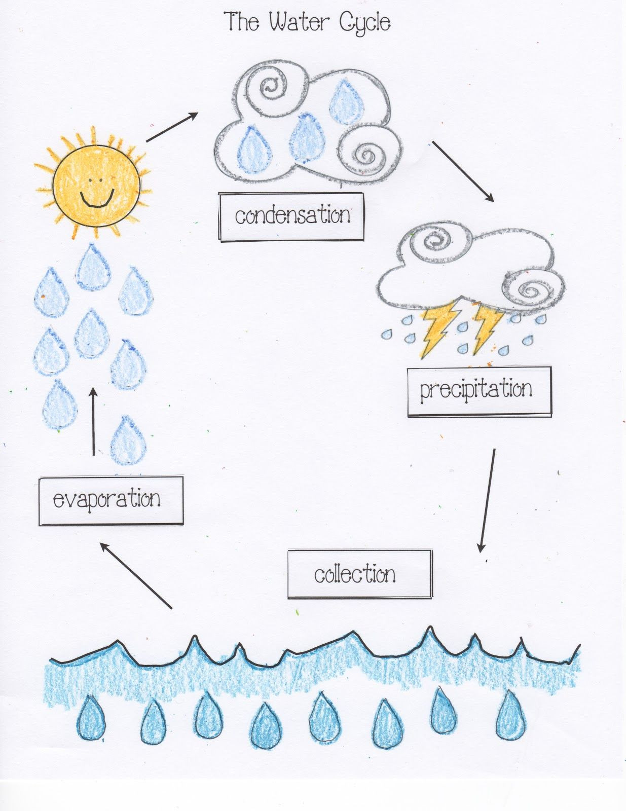 Water Cycle Worksheet Kindergarten Water Cycle Activities