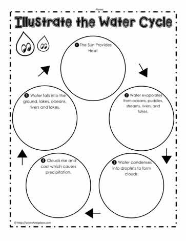 Water Cycle Worksheet Kindergarten Water Cycle Worksheets