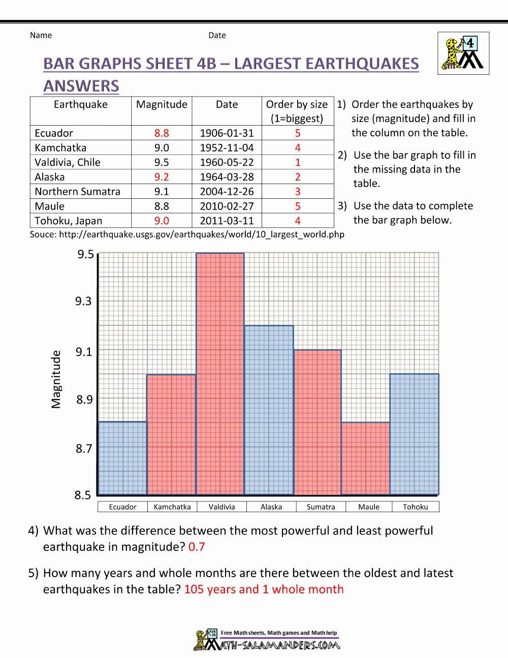 Bar Graph Worksheets 4th Grade Free Bar Graph Worksheets New Bar Graphs 4th Grade In 2020