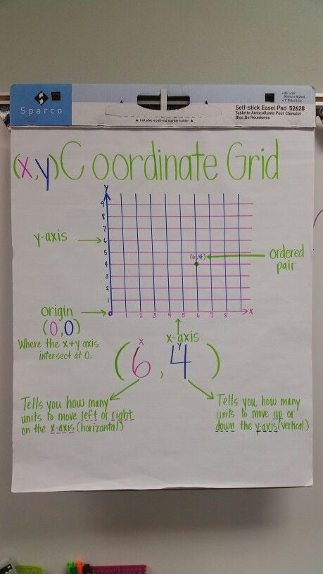 Coordinate Grid Pictures 5th Grade Coordinate Grid Anchor Chart 5th Grade Math Teks by Monica