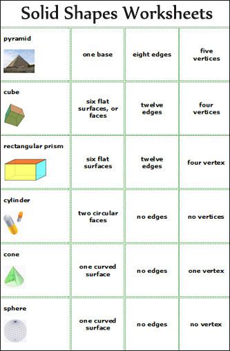 Geometric Shapes Worksheets 2nd Grade Geometry Geometry Worksheet for Kids
